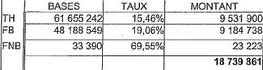 Produit fiscal prévisionnel Nogent 2009